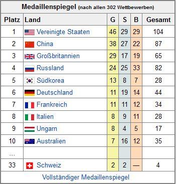 Medaillienspiegel der olympischen Spiele in London 2012 (von Wikipedia)