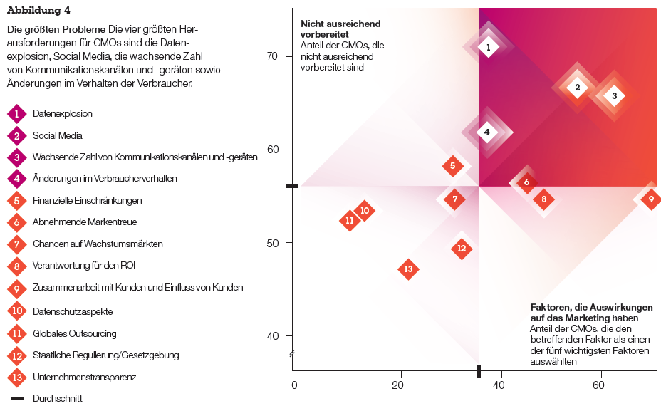 Quelle: Social Media: Die Global CMO Study 2011 von IBM unterstreicht die Relevanz von Social Media